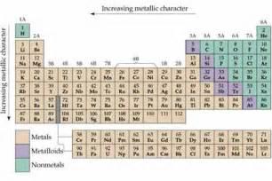 metals nonmetals and metalloids new calendar template site