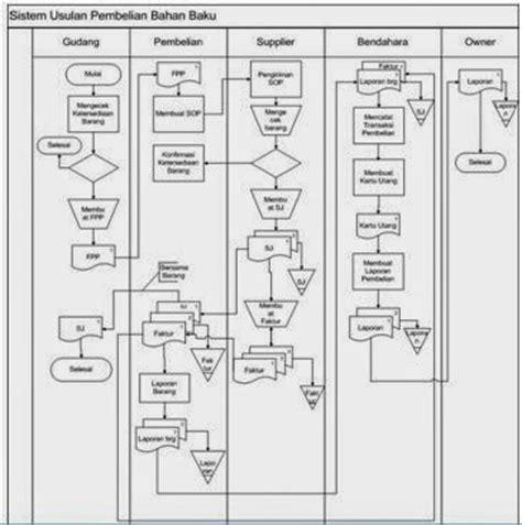percikan jejak contoh flowchart sistem pembelian bahan baku
