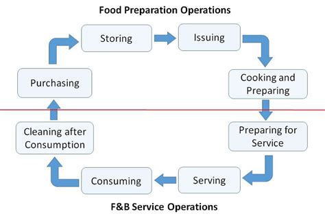 Food And Beverage Service Operational Preparation food and beverage services guide