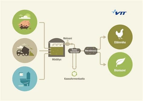 protein gas protein feed and bioplastic from farm biogas