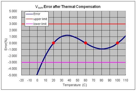 temperature compensation resistors thermal compensation resistor 28 images 0 5w 20k ohm ntc thermistors temperature