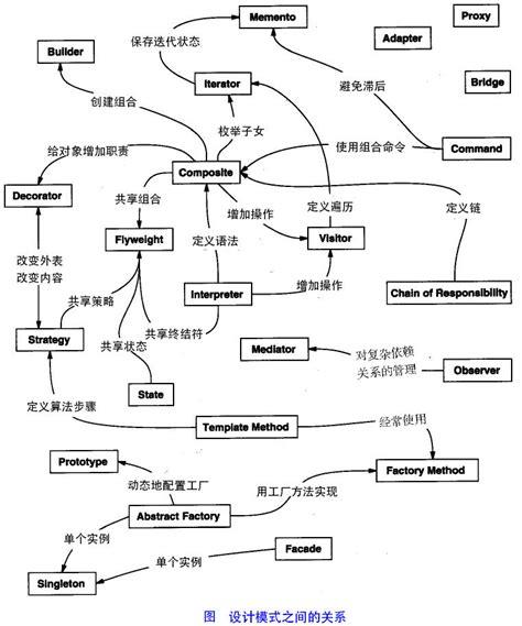 design pattern relationships 패턴을 디자인하는 소개