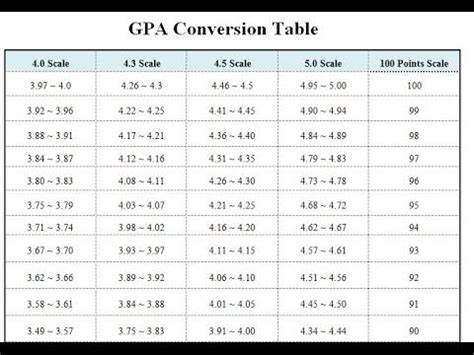 2 6 Gpa Mba by What To Do If Your Country Doesn T Use Gpa