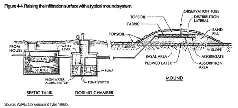 mound system diagram septic mound systems as components of alternative septic