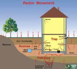 radon gas basement radon mitigation albany ny radon detection albany