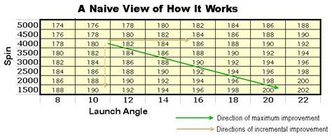 swing speed launch angle chart driver distance swing speed