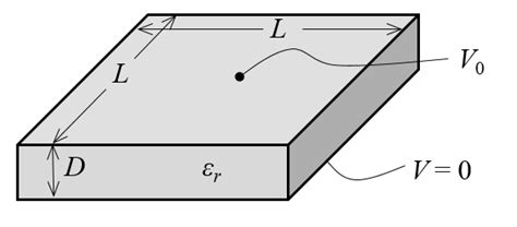 parallel plate capacitor working model computing design sensitivities in comsol multiphysics comsol