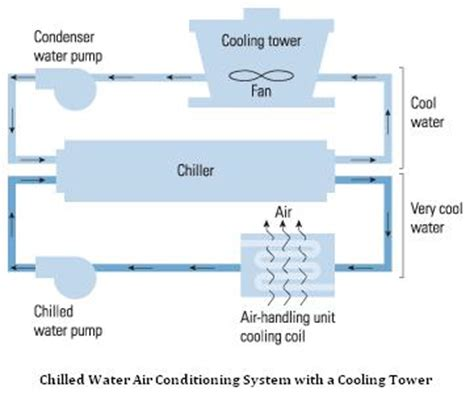 What Is A Chiller Air Conditioning System by Chilled Water Air Conditioning