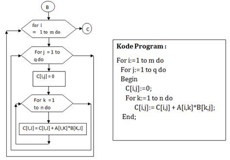program perkalian matriks berbagi ilmu pengetahuan
