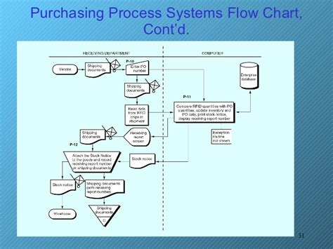 purchasing department flowchart process flow diagram for purchase department wiring