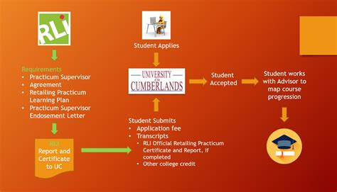 Of The Cumberlands Mba by Of The Cumberlands Retail Learning Institute