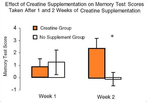 creatine effects on brain 10 graphs that show the immense power of creatine