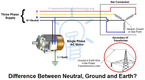 how to test a neutral earth resistor what is the difference between neutral ground and earth