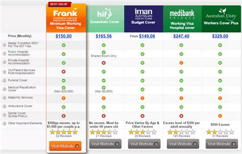 compare home auto and health insurance rates in america medibank couples 457 visa health insurance 457 visa compared