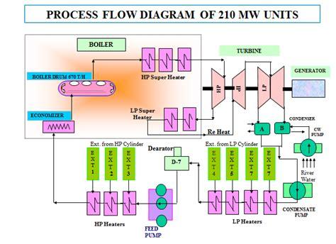 electrical flow diagram electric diagram process flow diagram of 210 mw power