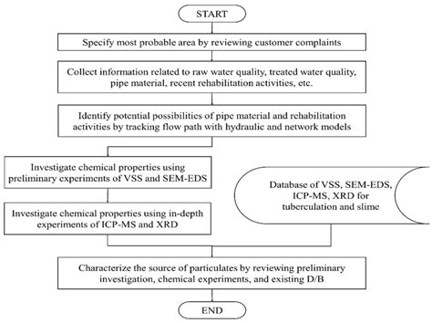 water distribution system monitoring a practical approach for evaluating water quality books water free text establishment of a practical