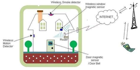 zigbee home security system zigbee home security products