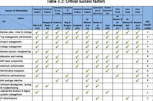 List Of Erp Systems by The Organisational Performance Impact Of Erp Systems On Selected Companies