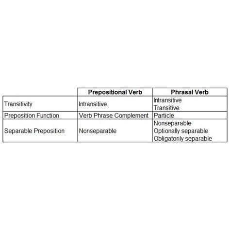 Exle Preposition Essay by Prepositional Verb Phrase Exles