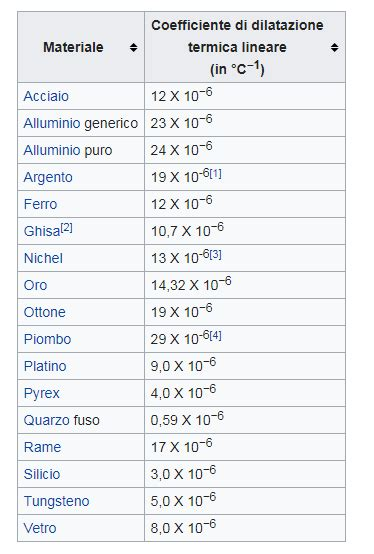 io amo la tecnologia tabelle caratteristiche dei metalli