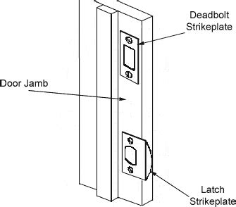 swinging terminology door hardware glossary of terms homestead hardware