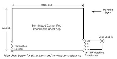 Home Design For Construction the superloop a super sized terminated corner fed