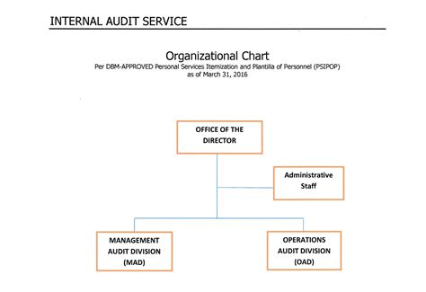 dpwh design guidelines criteria and standards internal audit service department of public works and