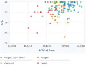 Lafayette College Acceptance Letter Lafayette College Gpa Sat Scores And Act Scores For Admission