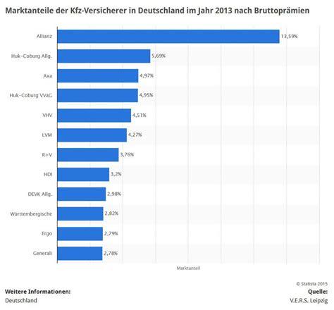 Auto Versicherung Wgv by Wgv Autoversicherung Angebot Im Kurz 252 Berblick