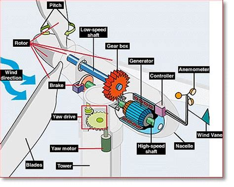 induction generator nedir impianto eolici di cima mutoli fossato di vico