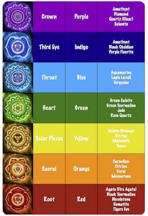 understand the 7 chakra colors and what they