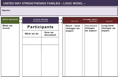 evaluation logic model template program evaluation template