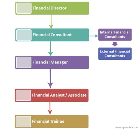 design management job titles financial department jobs titles hierarchy hierarchy