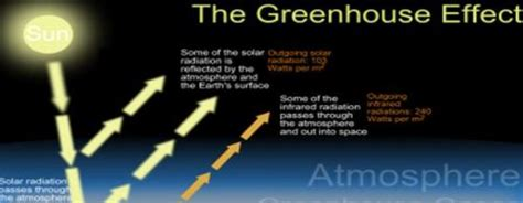 what is the greenhouse gas effect definition interesting 10 interesting the greenhouse effect facts my