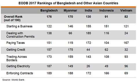 Table L Bangladesh by Production In Bangladesh Recent Development And