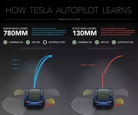 How Does The Tesla Model S Work How Does Tesla S Autopilot Work What Are The Sensors That