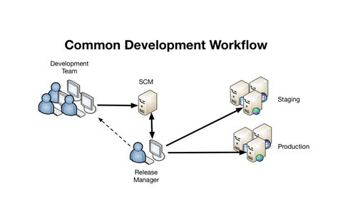 continuous workflow continuous deployment in2it vof