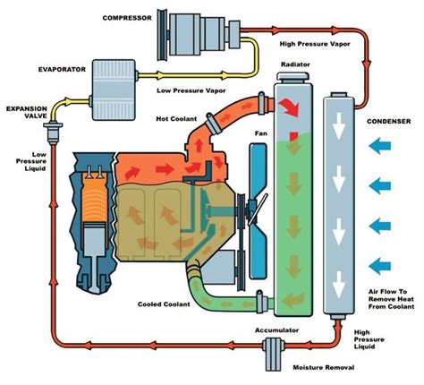 how a thermostat works diagram how a turbo system works water hoses radiator