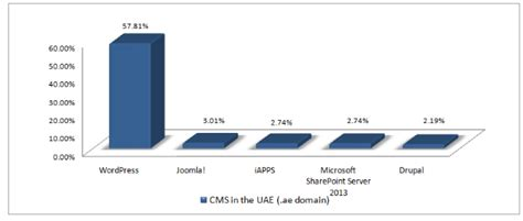 best cms to use top content management systems in the uae official gmi