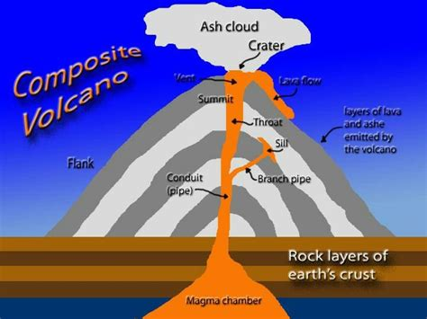 diagram of volcanoe composite volcano diagram science volcanoes