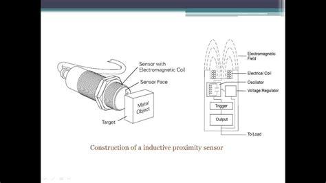 how does a capacitive sensor work inductive proximity sensor
