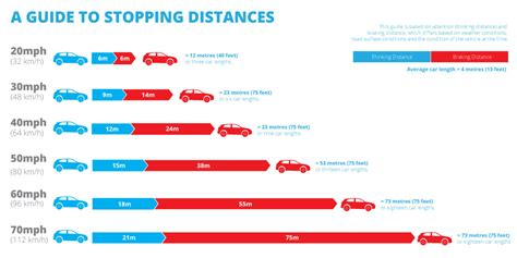 stopping distance in conditions brakes what s stopping you