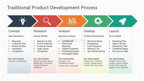 6855 01 Traditional Product Development Process Powerpoint 2 Slidemodel Product Development Report Template