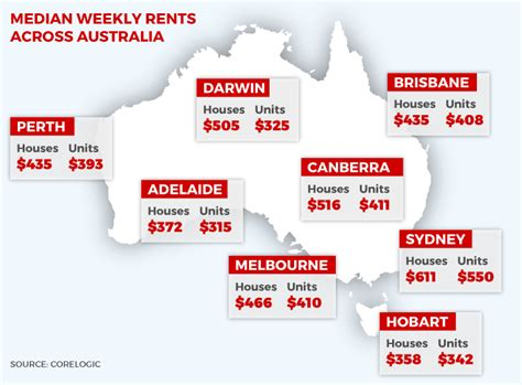 australia s cheapest rental cities the new daily