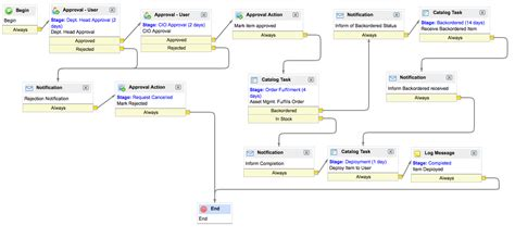 workflow in servicenow workflow in servicenow 28 images workflow in