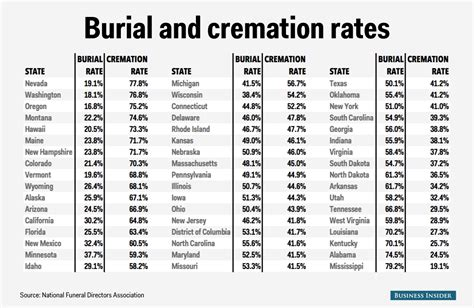 price of cremation here s where your dead is more likely to be cremated than buried business insider