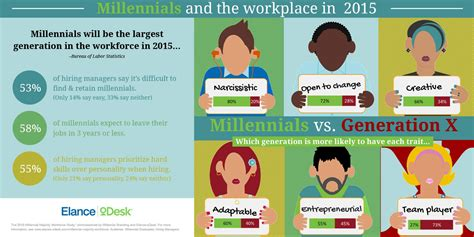 managing the millennial market a guide to teaching leading and being led by america s largest generation books the 2015 millennial majority workforce study