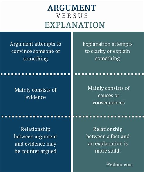 Difference Between Fulltime And Mba by Difference Between Argument And Explanation Definition
