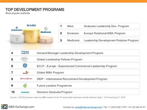 Best Mba Programs For International Development by Mba Exchange 166 Mba Development Programs Report 2015