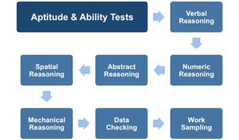 introduction to aptitude and ability tests